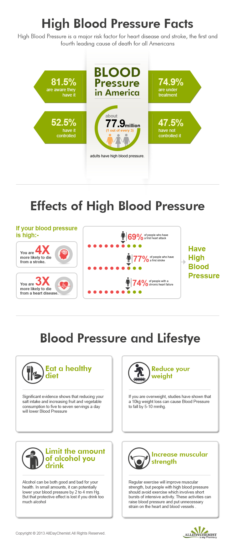High Blood Pressure Facts