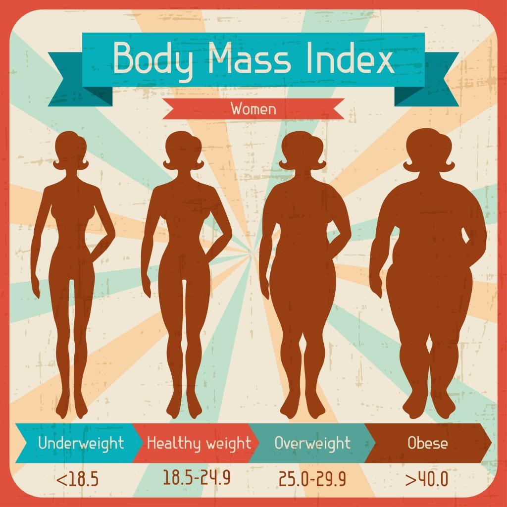 body mass index women