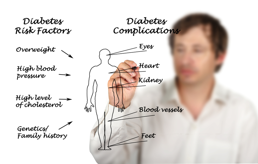 The best way to manage diabetes AllDayChemist Health Blog