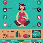 Why Is Protein Important in Pregnancy?